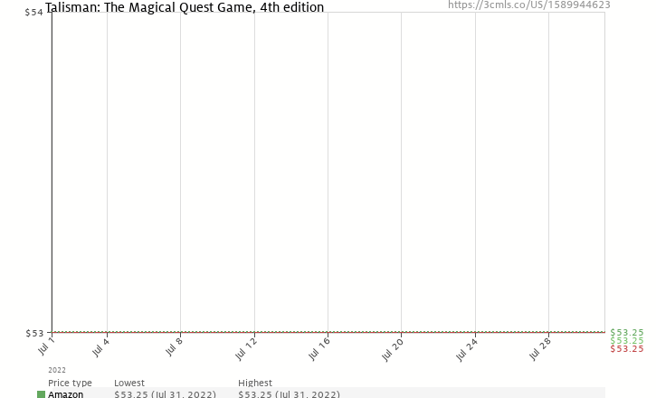 Amazon price history chart for Talisman: The Magical Quest Game, 4th edition