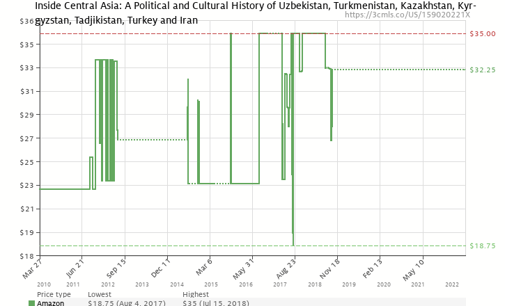 Amazon Price History Chart For Inside Central Asia A Political And Cultural Of Uzbekistan