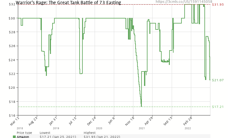 Amazon price history chart for Warrior's Rage: The Great Tank Battle of 73 Easting