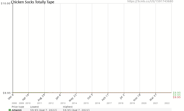 Amazon price history chart for Chicken Socks Totally Tape