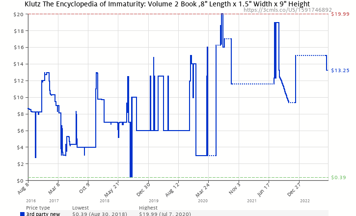 Amazon price history chart for The The Encyclopedia of Immaturity: Volume 2