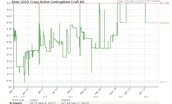 Amazon price history chart for Lego Crazy Action Contraptions