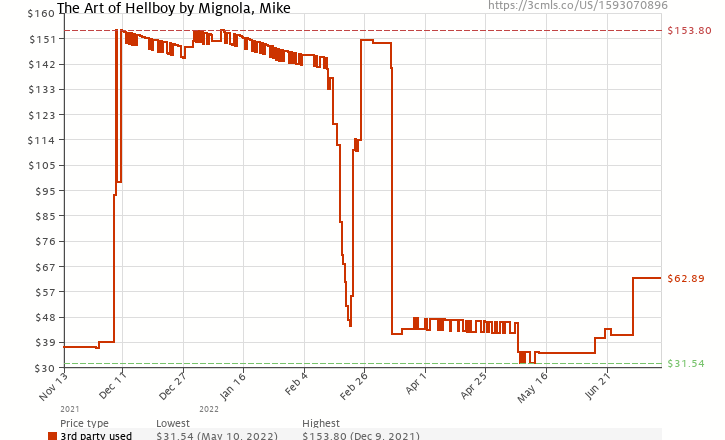 Amazon price history chart for The Art of Hellboy