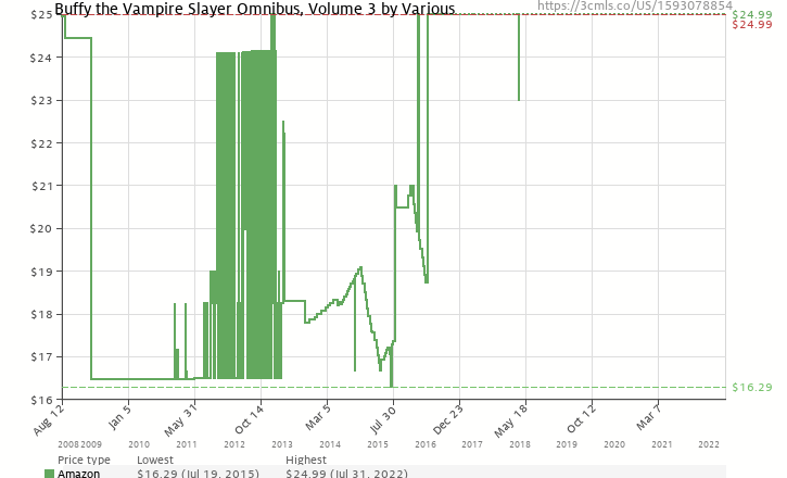 Amazon price history chart for Buffy the Vampire Slayer Omnibus, Volume 3 (v. 3)