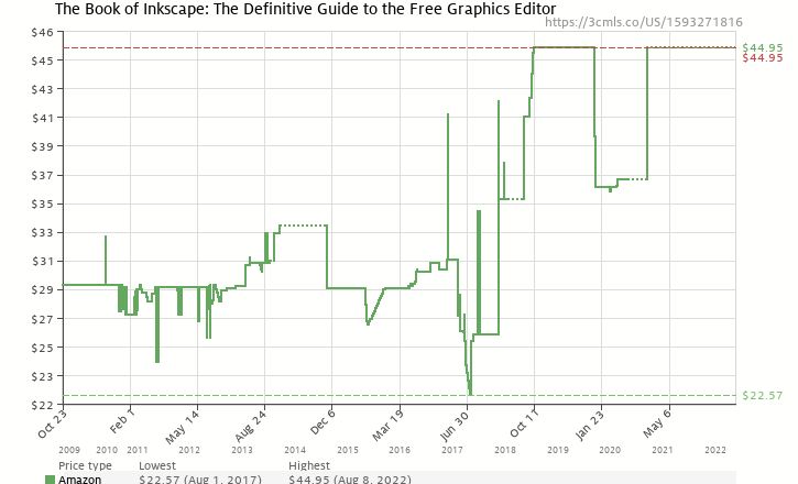 The book of inkscape the definitive guide to the free graphics amazon price history chart for the book of inkscape the definitive guide to the free ccuart Choice Image