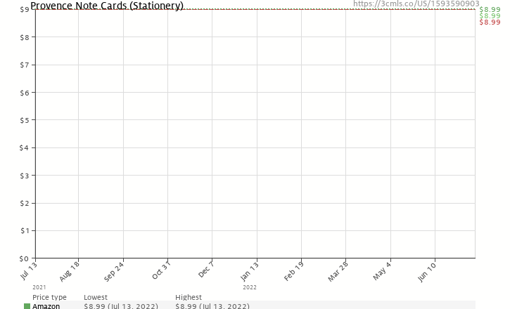 Amazon price history chart for Provence Note Cards (Stationery)