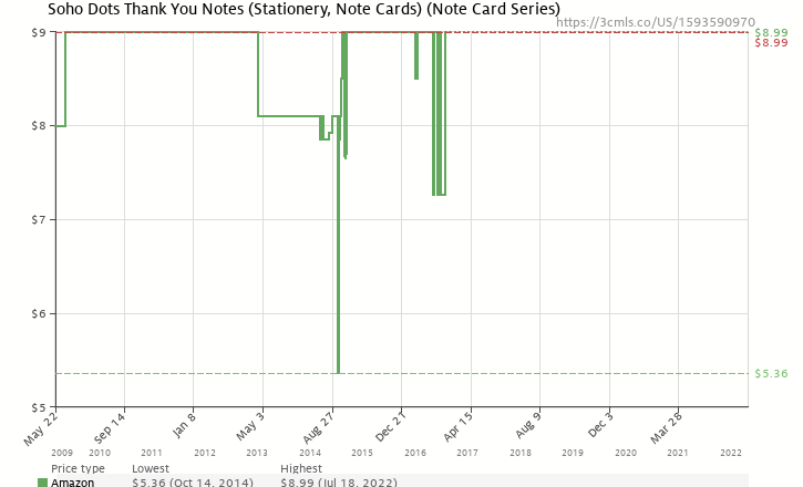 Amazon price history chart for Soho Dots Thank You Notes (Stationery, Note Cards) (Note Card Series)