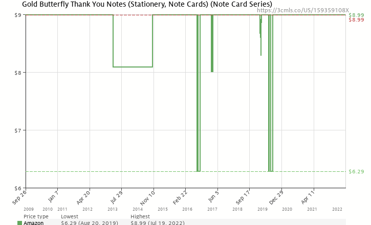 Amazon price history chart for Gold Butterfly Thank You Notes (Stationery, Note Cards) (Note Card Series)