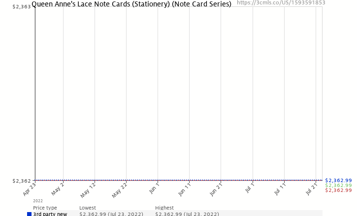 Amazon price history chart for Queen Anne's Lace Note Cards (Stationery) (Note Card Series)