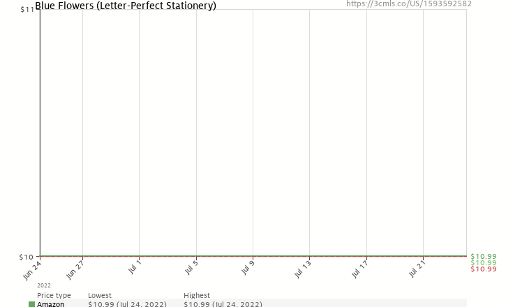 Amazon price history chart for Blue Flowers (Letter-Perfect Stationery)