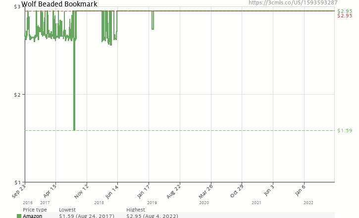 Amazon price history chart for Wolf Beaded Bookmark