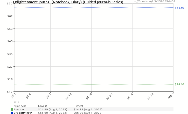 Amazon price history chart for Enlightenment Journal (Notebook, Diary) (Guided Journals Series)