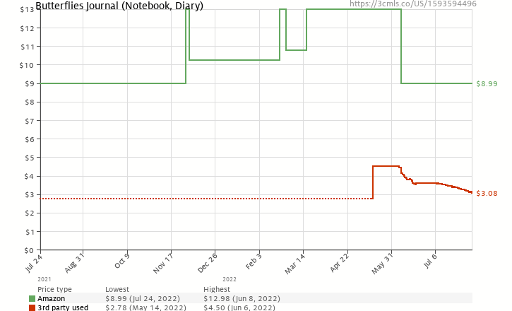 Amazon price history chart for Butterflies Journal (Notebook, Diary)