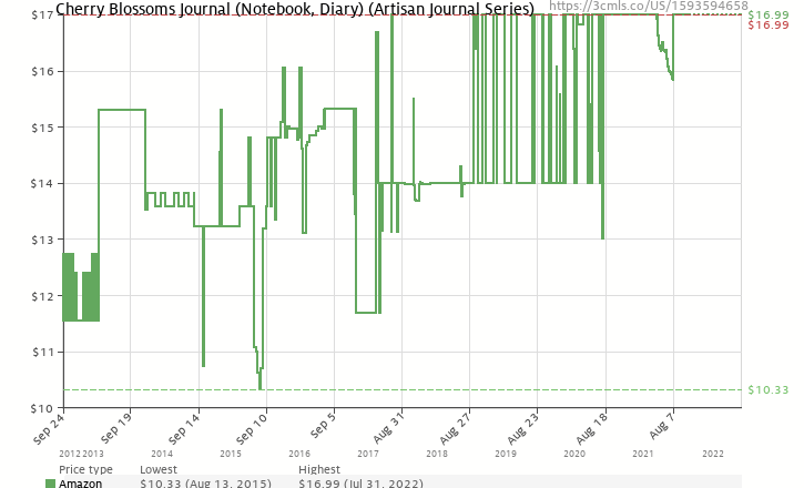 Amazon price history chart for Cherry Blossoms Journal (Notebook, Diary) (Artisan Journal)