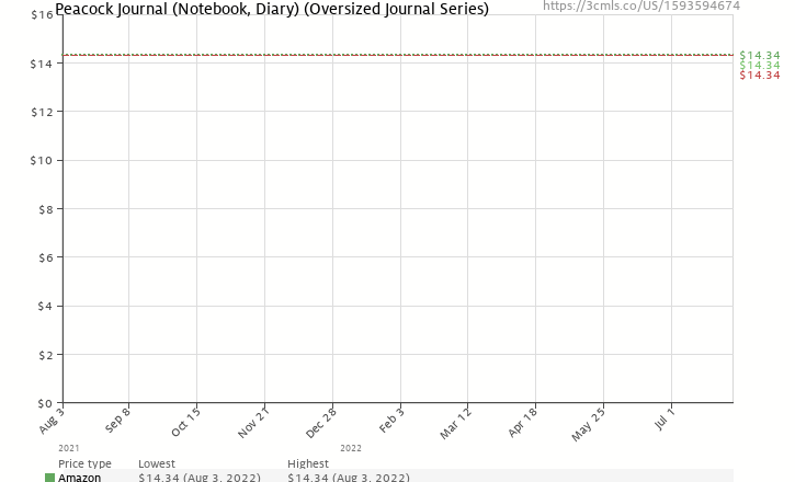 Amazon price history chart for Peacock Journal (Notebook, Diary) (Oversized Journal Series)