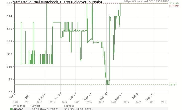 Amazon price history chart for Namaste Journal (Notebook, Diary) (Foldover Journals)