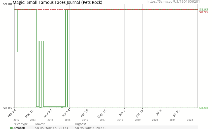 Amazon price history chart for Magic: Small Famous Faces Journal (Pets Rock)