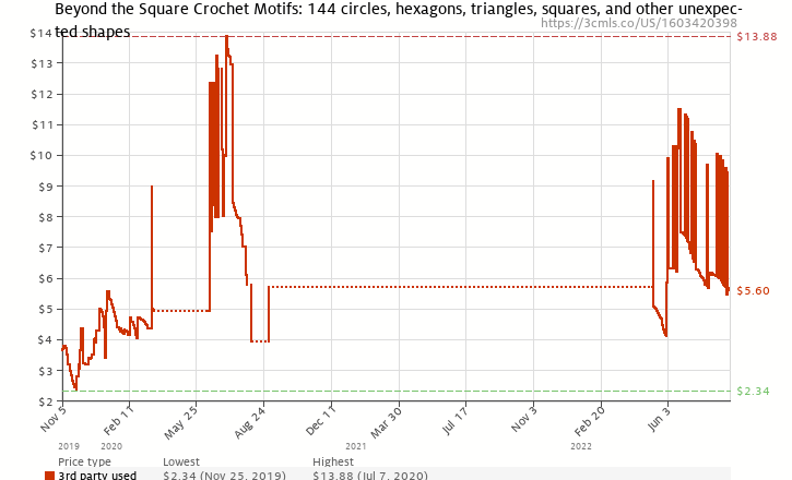 Amazon price history chart for Beyond the Square Crochet Motifs: 144 circles, hexagons, triangles, squares, and other unexpected shapes