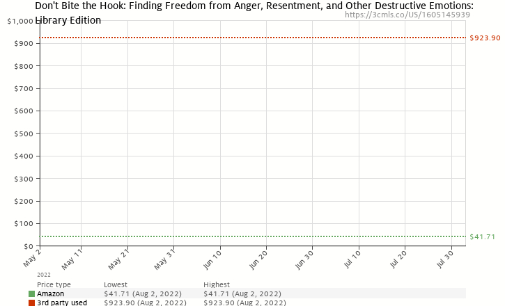 Amazon price history chart for Don't Bite the Hook: Finding Freedom from Anger, Resentment, and Other Destructive Emotions: Library Edition