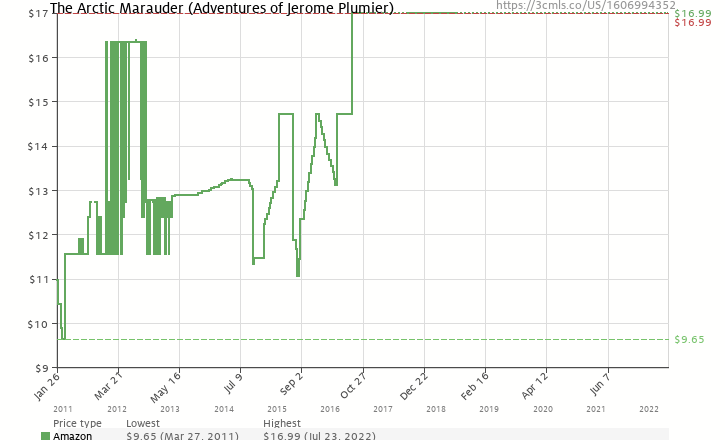 Amazon price history chart for The Arctic Marauder