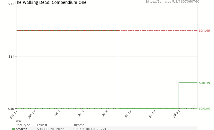 Amazon price history chart for The Walking Dead:  Compendium One