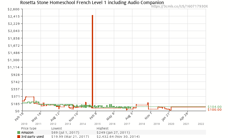 Amazon price history chart for Rosetta Stone Homeschool French Level 1 including Audio Companion