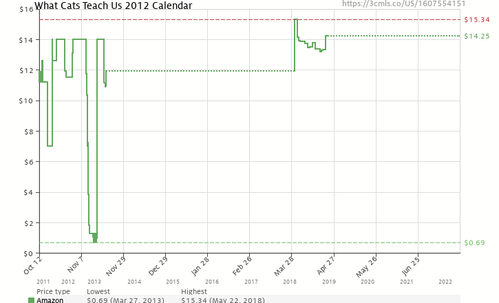 Amazon price history chart for What Cats Teach Us 2012 Calendar