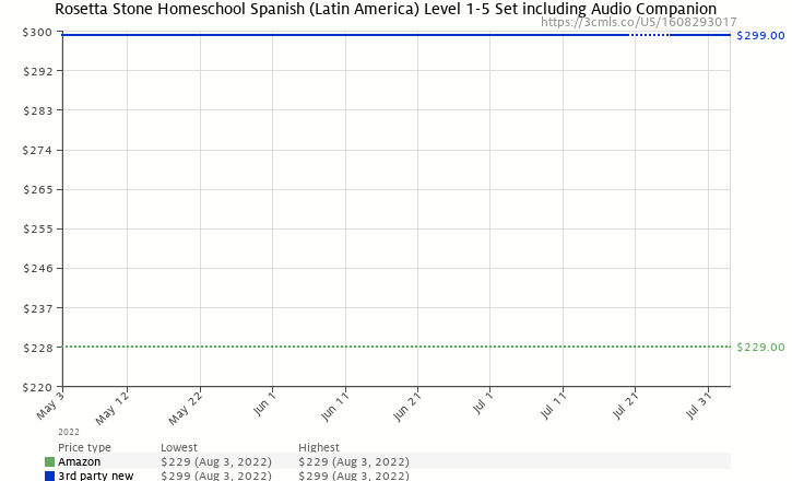 Amazon price history chart for Rosetta Stone Homeschool Spanish (Latin America) Level 1-5 Set including Audio Companion