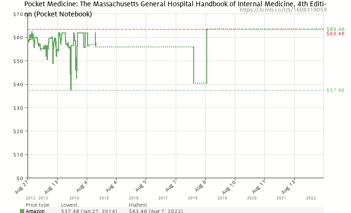 Amazon price history chart for Pocket Medicine: The Massachusetts General Hospital Handbook of Internal Medicine (Pocket Notebook Series)