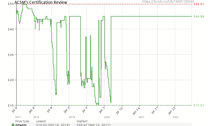 Acsms Certification Review 1609139542 Amazon Price Tracker