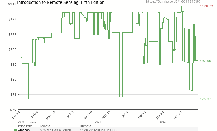 Amazon Price History Chart For Introduction To Remote Sensing Fifth Edition 160918176X