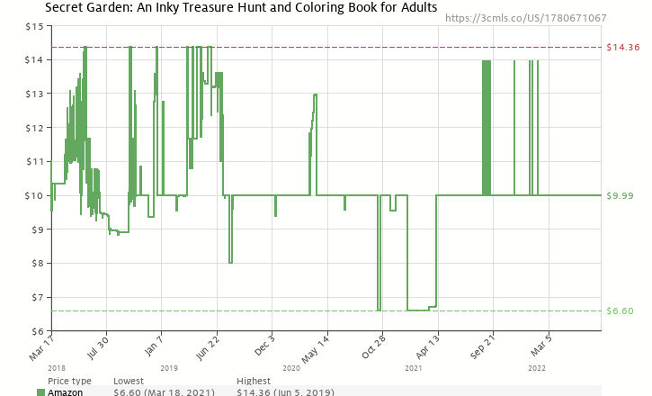 Amazon Price History Chart For Secret Garden An Inky Treasure Hunt And Coloring Book