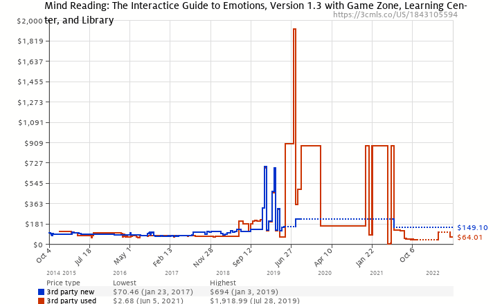 Amazon price history chart for Mind Reading: The Interactice Guide to Emotions, Version 1.3 with Game Zone, Learning Center, and Library