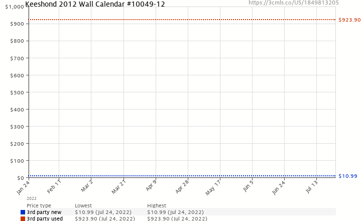 Amazon price history chart for Keeshond 2012 Wall Calendar #10049-12