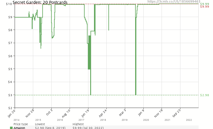 Amazon Price History Chart For Secret Garden 20 Postcards 1856699463