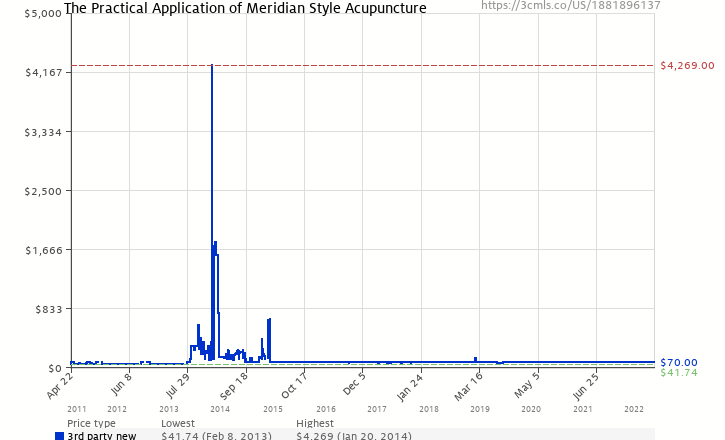 54769af2e Amazon price history chart for The Practical Application of Meridian Style  Acupuncture (1881896137)