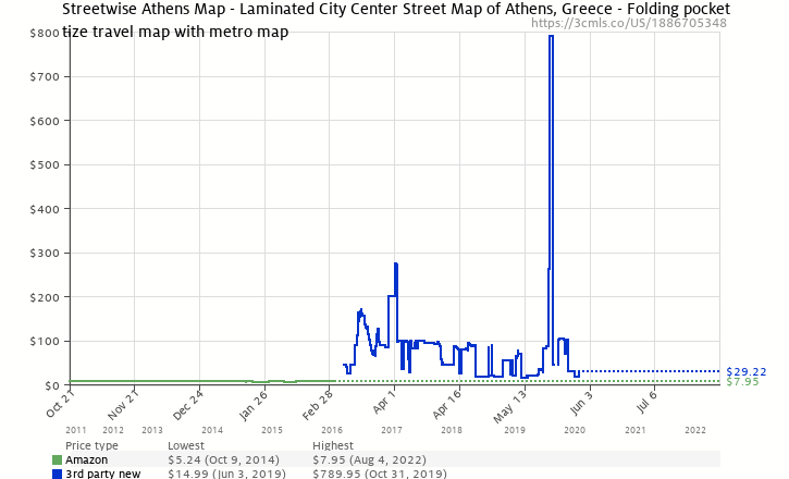 Amazon price history chart for Streetwise Athens Map - Laminated City Center Street Map of Athens, Greece - Folding pocket size travel map with metro map
