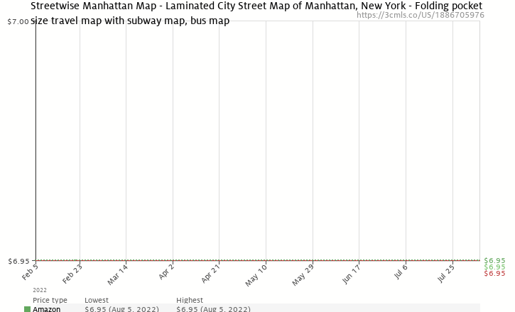 Amazon price history chart for Streetwise Manhattan Map - Laminated City Street Map of Manhattan, New York - Folding pocket size travel map with subway map, bus map