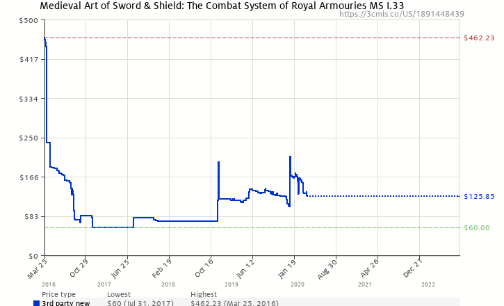 Amazon Price History Chart For Medieval Art Of Sword Shield The Combat System