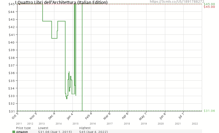 Amazon price history chart for I Quattro Libri dell'Architettura (Italian Edition)