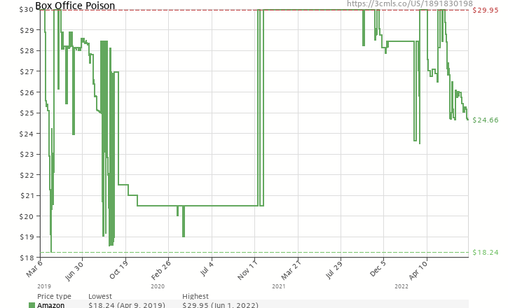 Amazon price history chart for Box Office Poison