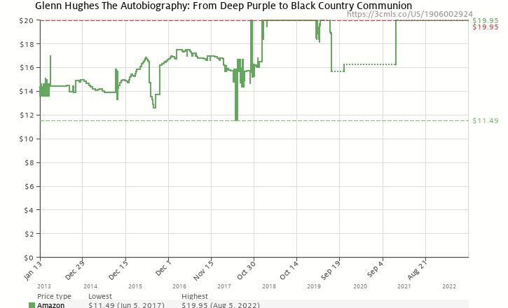 Amazon price history chart for Glenn Hughes: The Autobiography