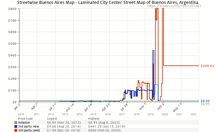Amazon price history chart for Streetwise Buenos Aires Map - Laminated City Center Street Map of Buenos Aires, Argentina