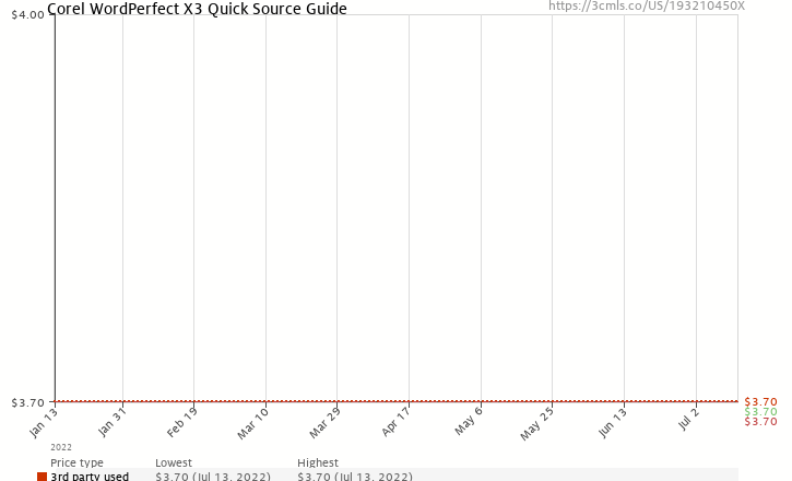 Amazon price history chart for Corel WordPerfect X3 Quick Source Guide