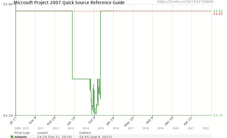 Amazon price history chart for Microsoft Project 2007 Quick Source Guide
