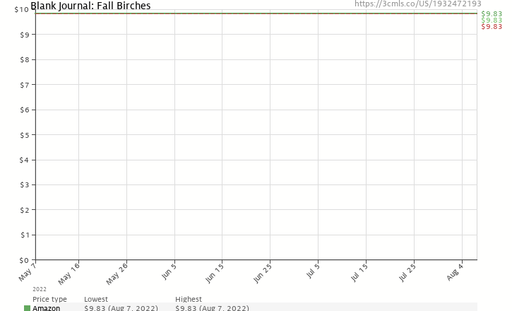 Amazon price history chart for Blank Journal: Fall Birches