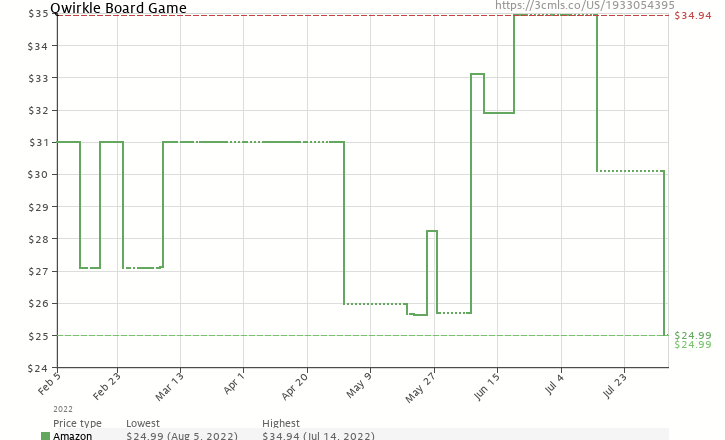 Amazon price history chart for Qwirkle Board Game