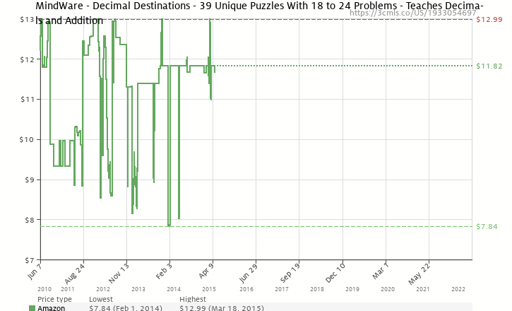 Amazon price history chart for MindWare Decimal Destinations