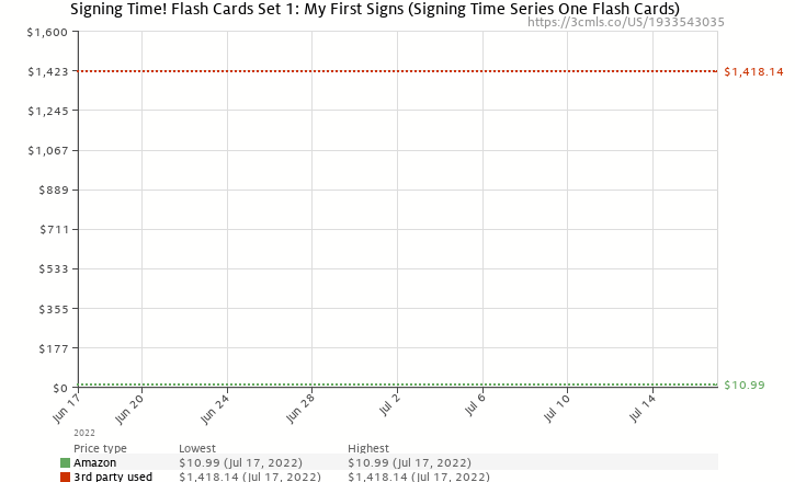 Amazon price history chart for Signing Time! Flash Cards Set 1: My First Signs (Signing Time Series One Flash Cards)