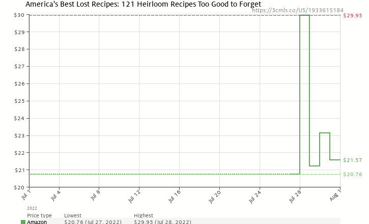 Amazon price history chart for America's Best Lost Recipes: 121 Heirloom Recipes Too Good to Forget